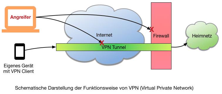 VPN mit Fritzbox