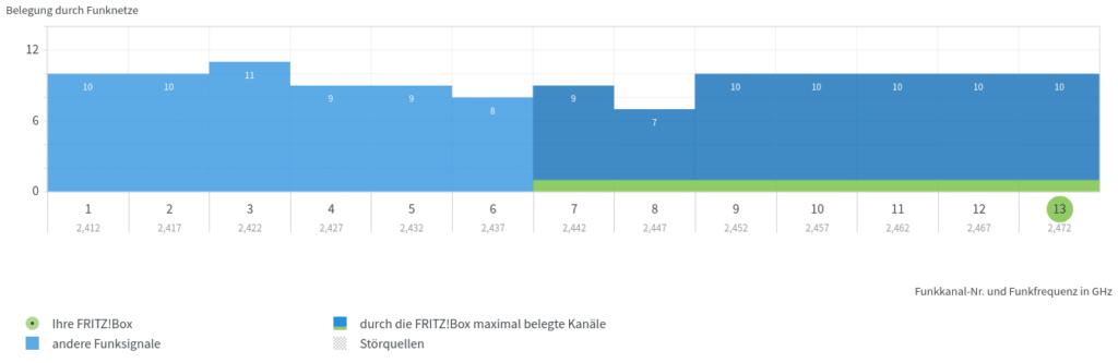 Fritzbox Kanalbelegung