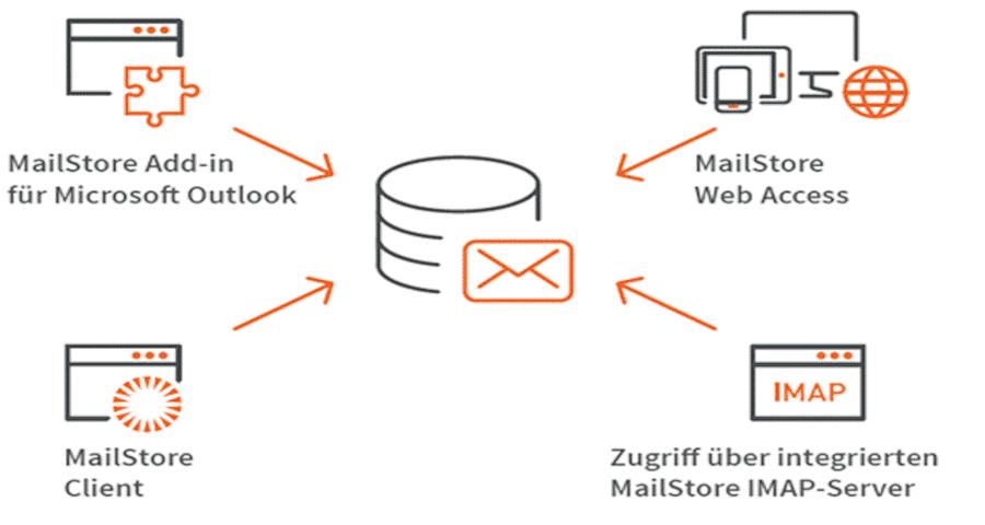 Mailstore - Email Archivierung