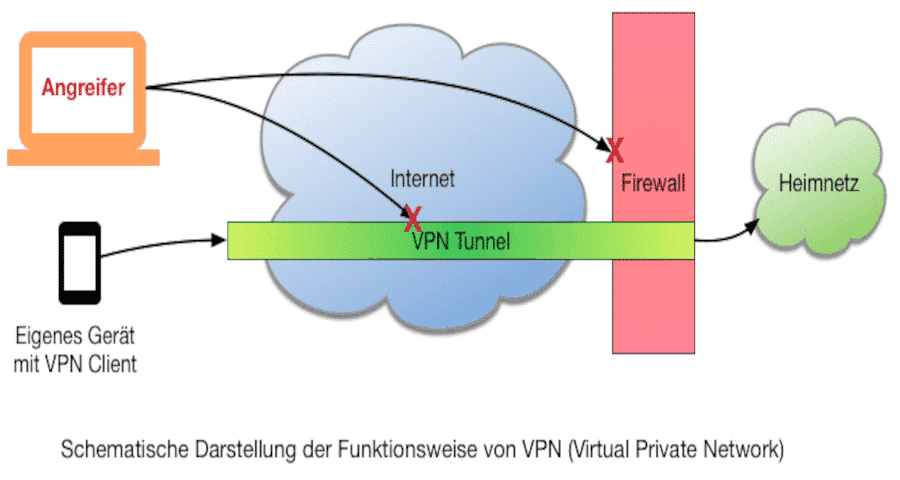 Fritzbox VPN Aufbau